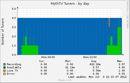 Munin - MythTV Tuner Usage.png