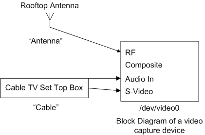 BlockDiagramofavideocapturedevice.png